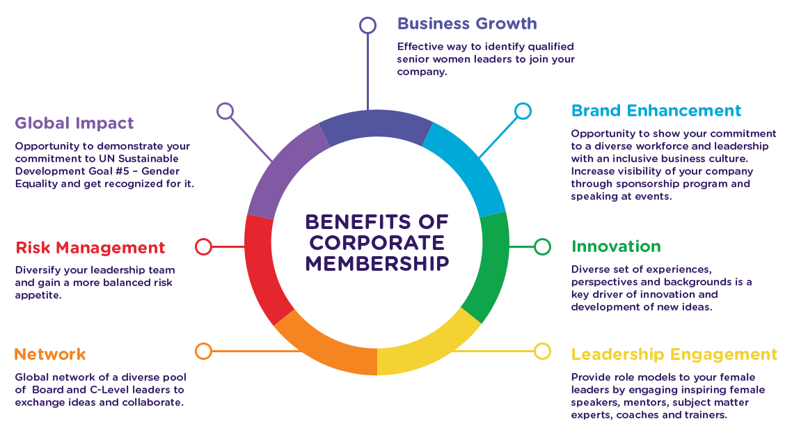 Benefits of Corporate Membership